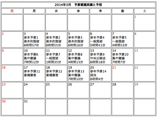 参議院予算審議 201403212