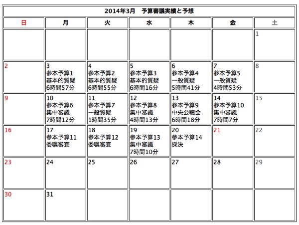 参議院予算審議 20140320