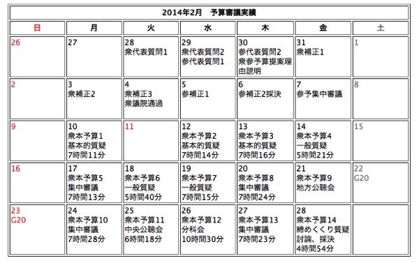 201402予算審議実績