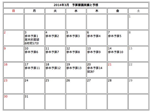 20140304審議実績