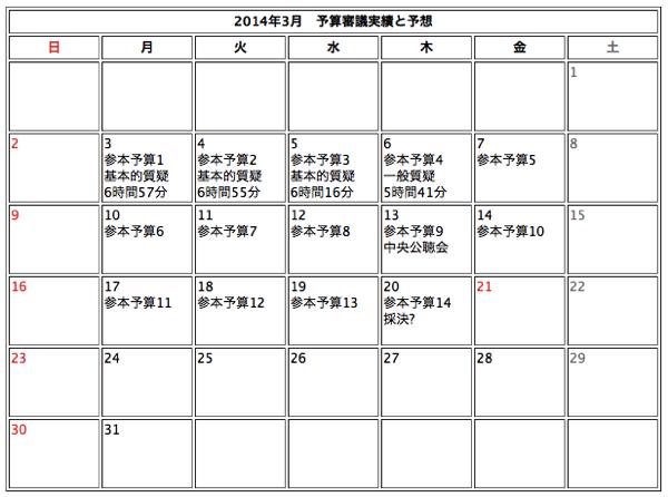 20140307参院予算審議
