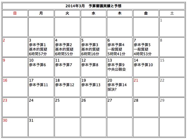 20140309参議院予算審議