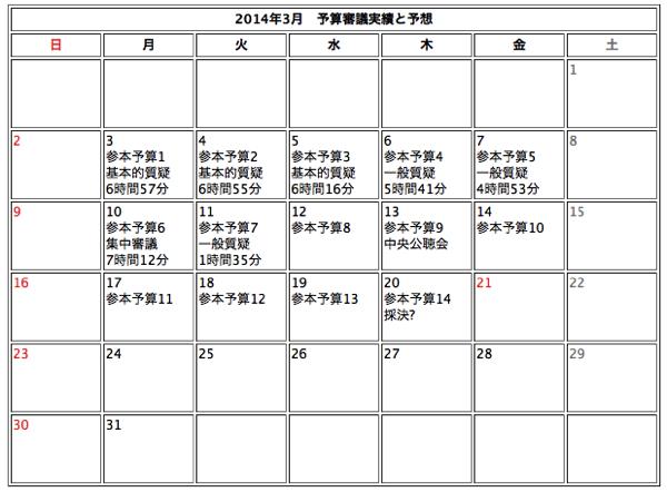 20140311参議院予算審議