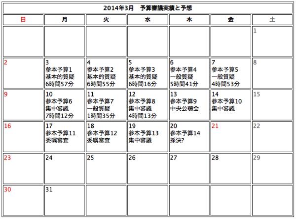 20140313参議院予算審議