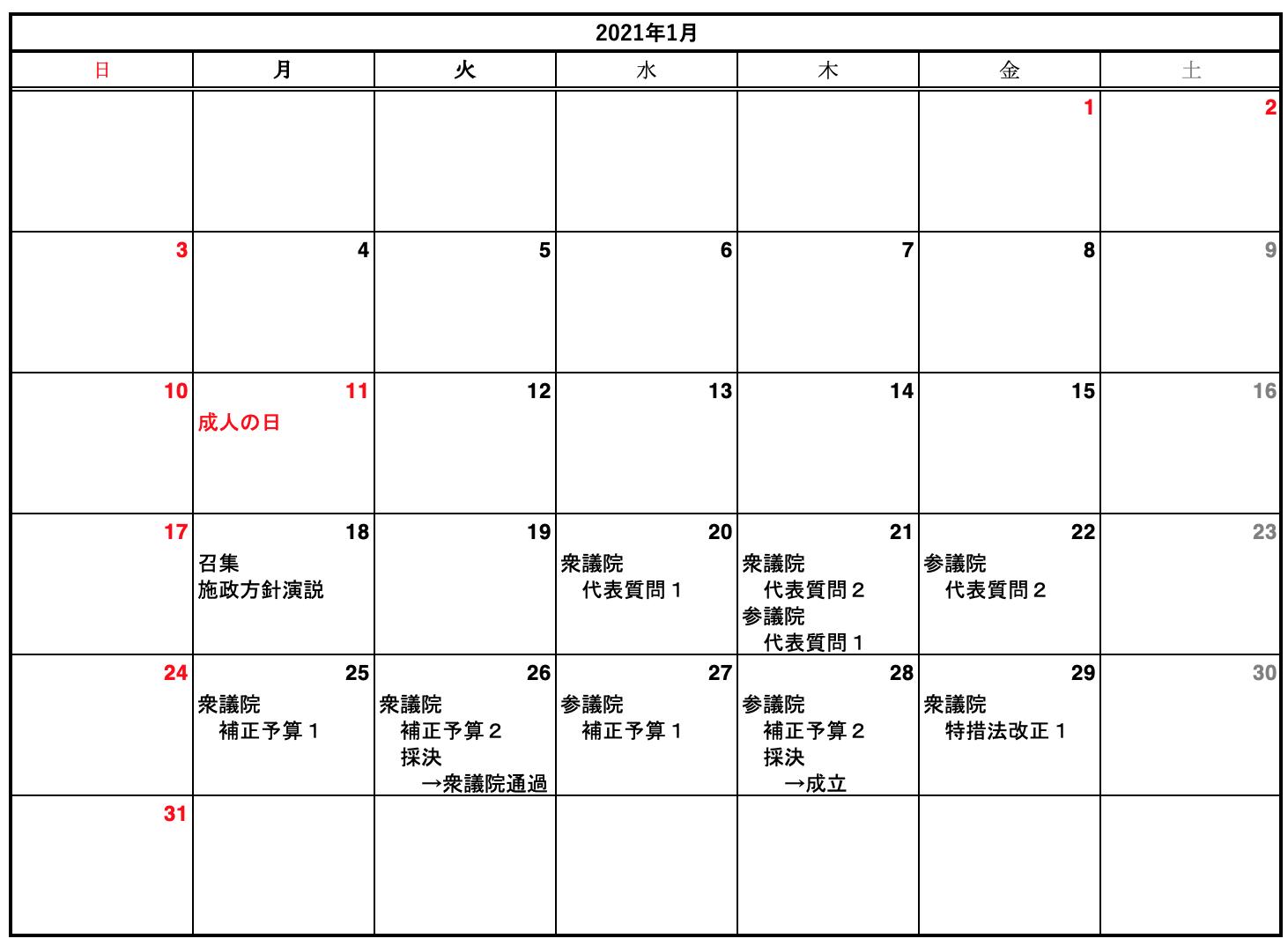 2021通常国会1月の実績と予想